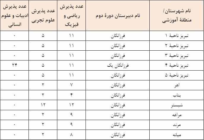 ثبت نام مدارس تیزهوشان آذربایجان شرقی جدول پذیرش