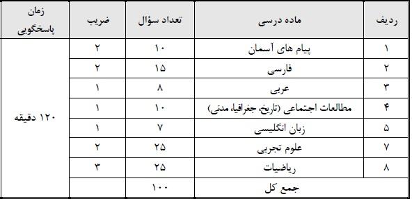 ثبت نام مدارس نمونه دولتی 97-98 دهم