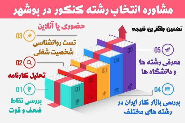 انتخاب رشته کنکور سراسری بوشهر