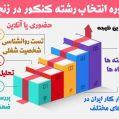انتخاب رشته کنکور سراسری زنجان
