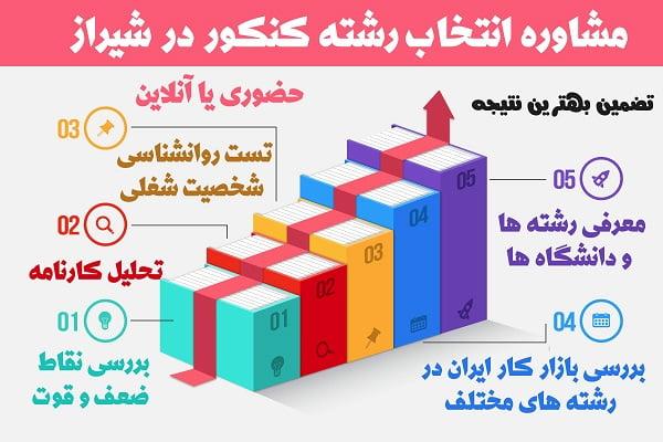 انتخاب رشته کنکور سراسری شیراز
