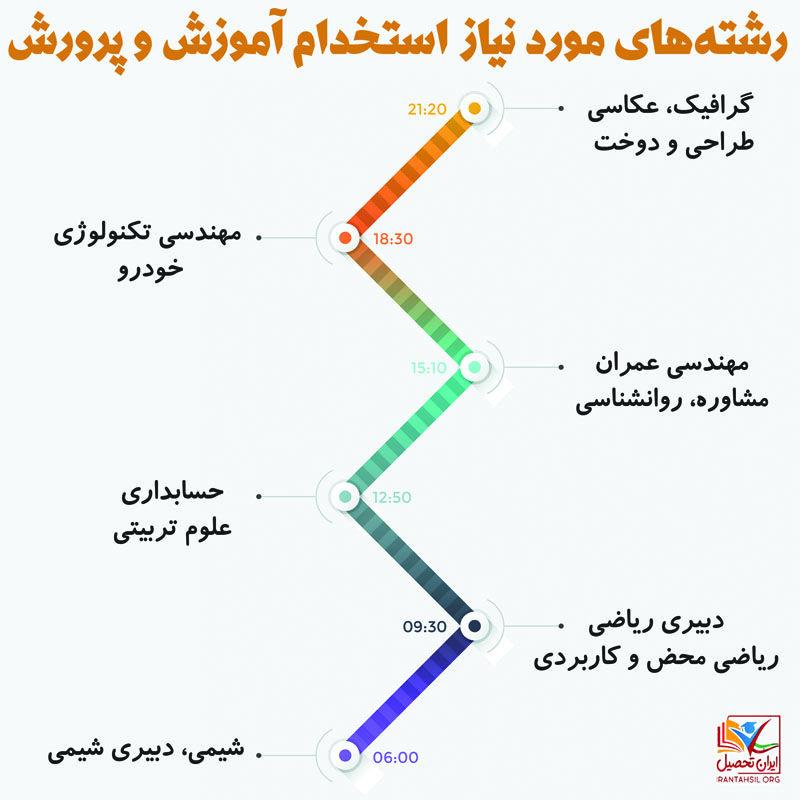 رشته های استخدامی آموزش و پرورش