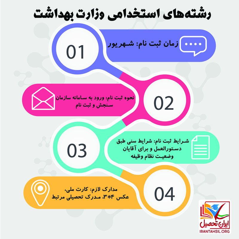 رشته های استخدامی وزارت بهداشت