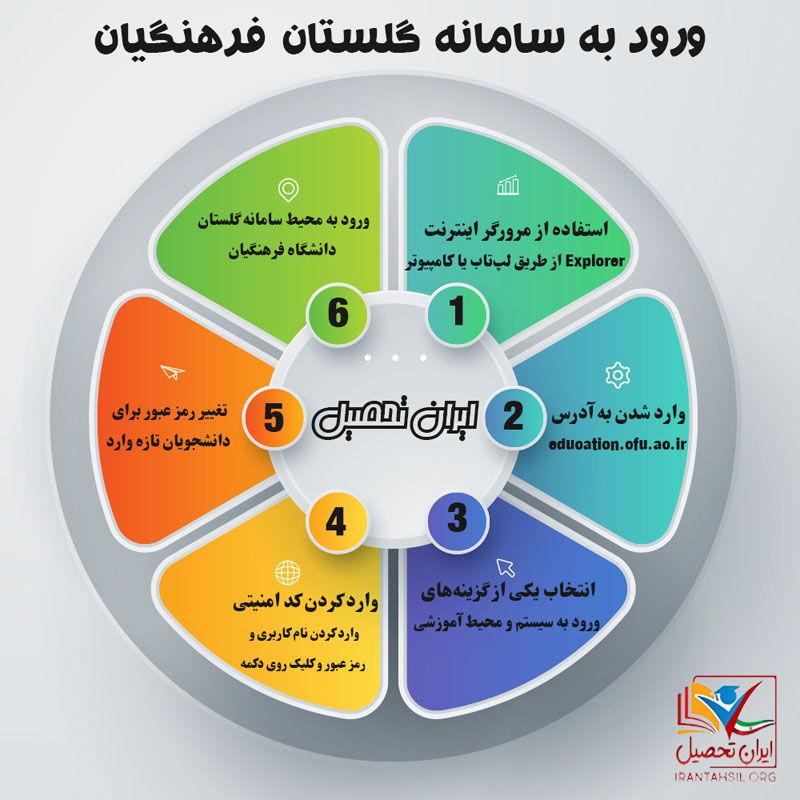 سامانه گلستان فرهنگیان
