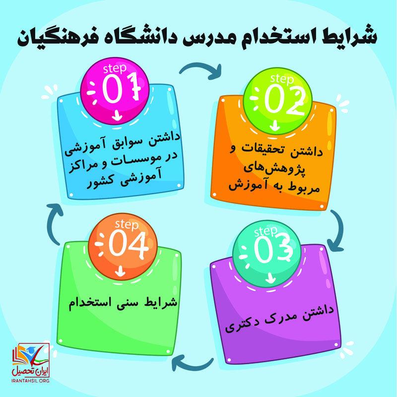 سامانه جذب حق التدریس دانشگاه فرهنگیان