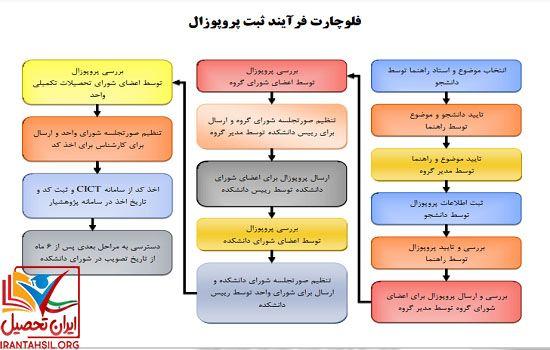 مراحل ثبت پروپوزال در سایت پژوهشیار